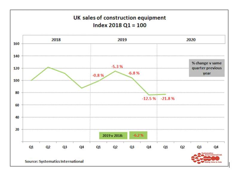UK construction equipment sales