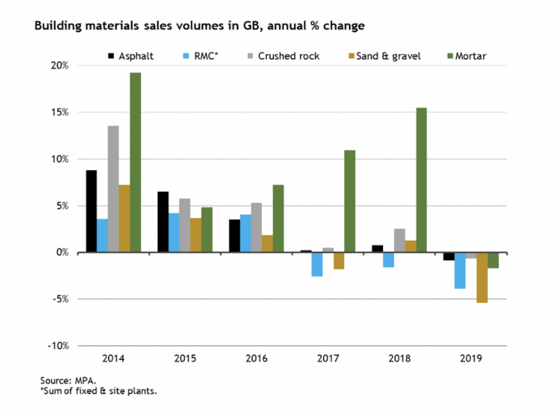 GB building materials sales volumes