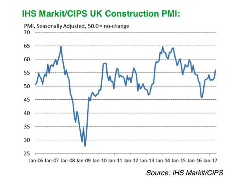 Construction growth graph