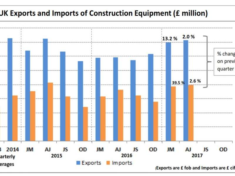 UK construction equipment export sales value