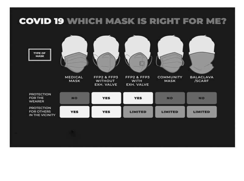 Ballyclare face mask infographic