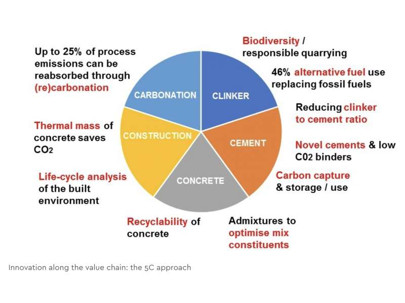 Innovation along the value chain: the 5C approach