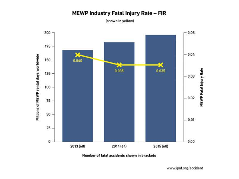 IPAF injury data