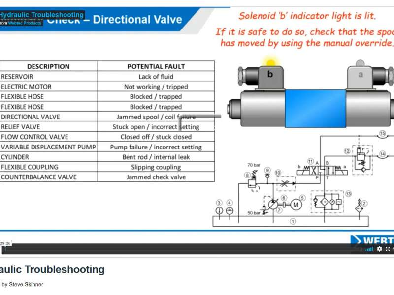 Hydraulic troubleshooting video