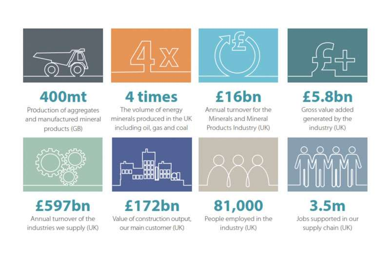 Profile of the UK Mineral Products Industry